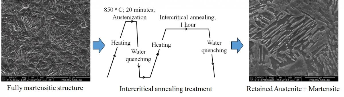 Schematic of heat treatment