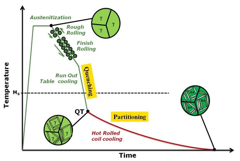 Schematic of quenching and non-isothermal partitioning process