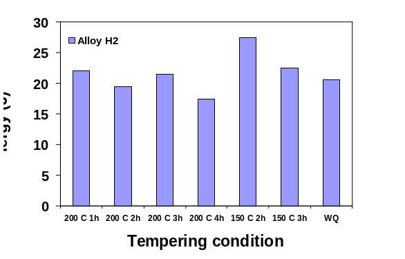 Tempering Condition