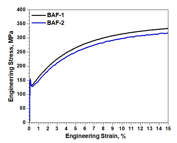 batch annealing (BAF)