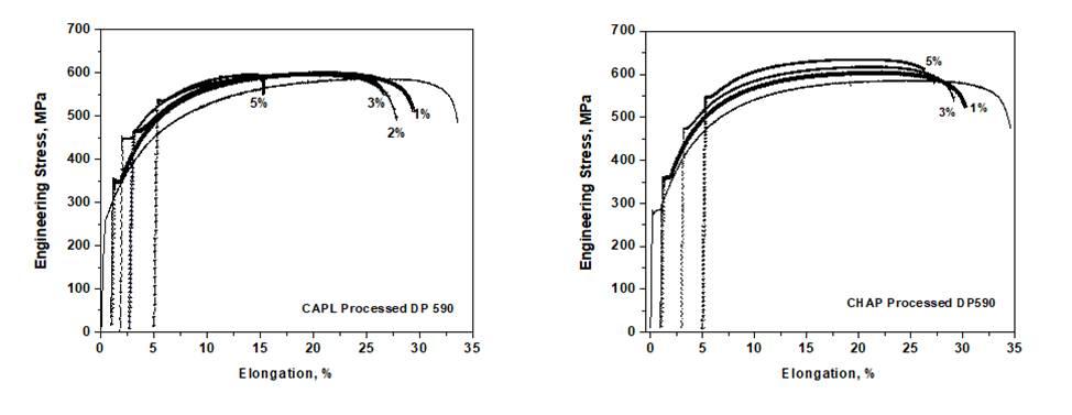 Engineering stress-strain plots corresponding to both steels